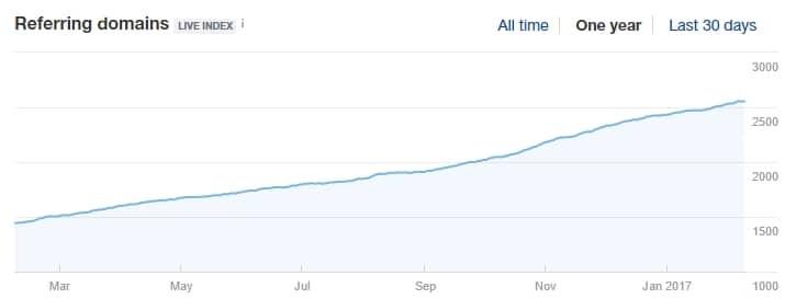 la courbe de trafic a augmenté grâce au content spinning