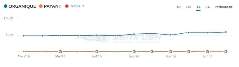 à titre comparatif, le trafic est resté stable sur d'autres sites