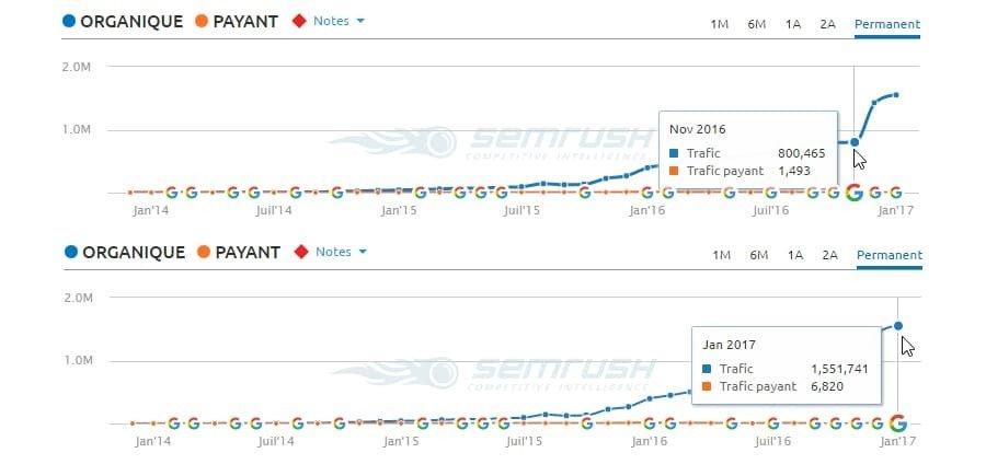 là aussi, le trafic a brusquement augmenté après avoir implémenté les textes